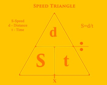 Speed Triangle