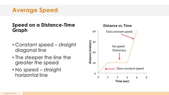 Speed Velocity Acceleration - Supplemental Lesson - No Lab