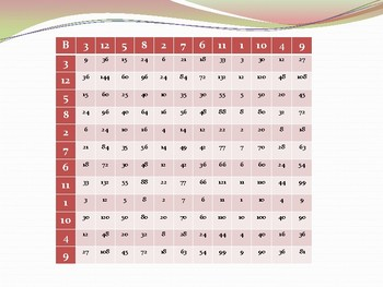 Speed grids for times tables number facts