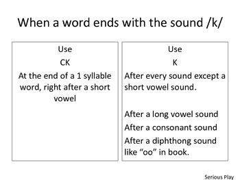 Spell and Read Words that end in CK and K
