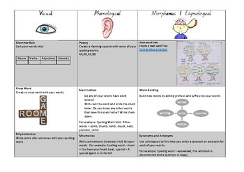 Spelling Activities - Visual, Phonological, Morphological & Etymological