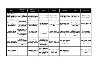 Spelling Activities within a Multiple Intelligences Framework