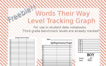 Spelling Inventory Progress Graph