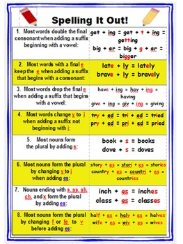 Spelling It Out! Spelling Rules Poster