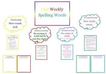 Spelling Knowledges Display