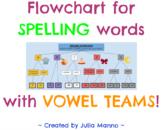 Spelling Long Vowels Flowchart