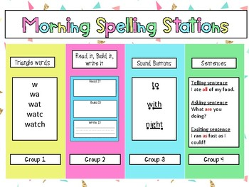 Spelling Rotations Chart