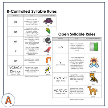 Spelling Rule Anchor Chart Posters