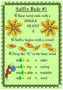 Spelling Rules for Adding Suffixes Posters