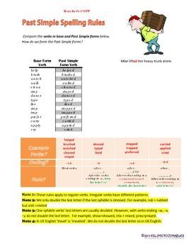 Spelling Rules in Past Simple Tense Regular Verbs