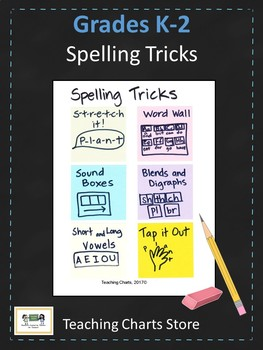Spelling Strategies Chart/Sheet for Writing Workshop