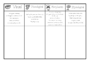 Spelling Strategies Word Mat
