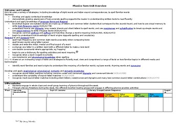 Spelling Term Unit Overview Template