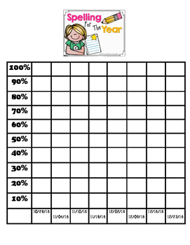 Spelling Test Data Graphing