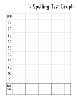 Spelling Test Student Data Graph