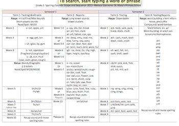 Spelling and Sound -scope and sequence- Overview Level 2 Ausvels