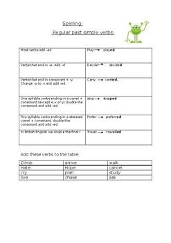 Spelling for regular past tense verbs