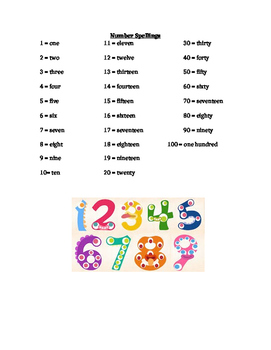 Spelling of Numbers and Place Value Cheat Sheet
