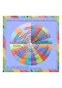 Spiraling Through the ELA Common Core Standards