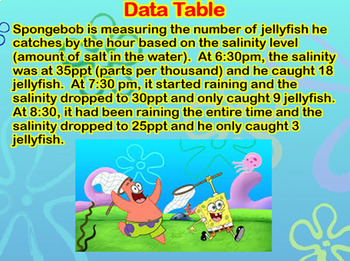 Spongebob Graphing Data
