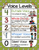 Sports Classroom Decor: Voice Levels Chart