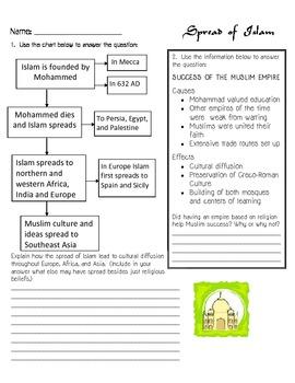Spread of Islam Worksheet