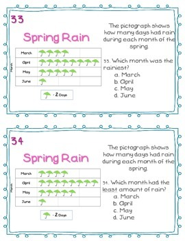 Spring Data Charts & Graphs Task Cards