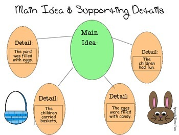 Spring Graphic Organizers for SLPs
