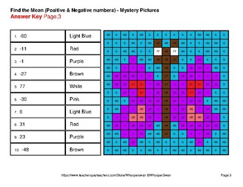 Spring Math: Find the Mean (average) - Color-By-Number Mystery Pictures