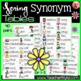 Spring Synonym List Table