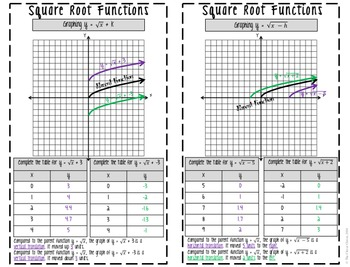 Square Root Function Families - Guided Notes