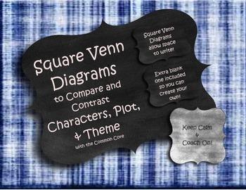 Square Venn Diagrams Comparing Characters, Plot, Theme