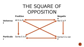 Square of Opposition Presentation
