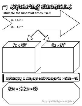 Squaring Binomials