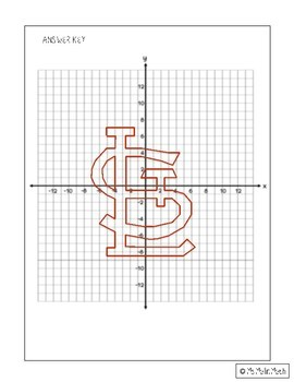 St. Louis Cardinals Logo on the Coordinate Plane