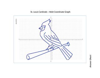 St. Louis Cardinals - MLB Coordinate Graph