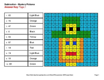 St Patrick's Day: 2-Digit - 1-Digit Subtraction - Color-By-Number