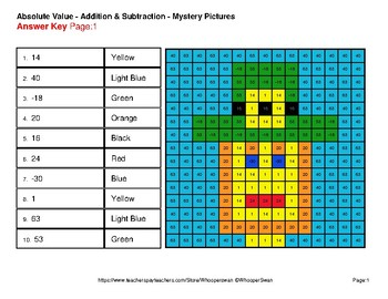 St Patrick's Day: Absolute Value: Addition & Subtraction -  Mystery Pictures