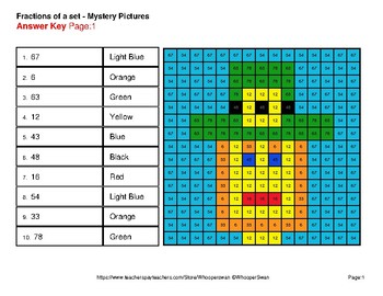 St. Patrick's Day: Fractions of a Set - Color-By-Number Mystery Pictures