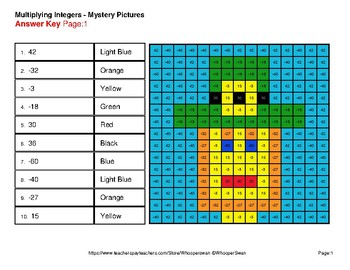 St Patrick's Day: Multiplying Integers - Color-By-Number Mystery Pictures