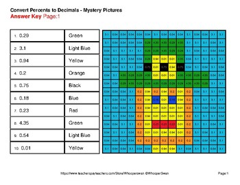 St Patrick's Day: Percents to Decimals - Color-By-Number Mystery Pictures