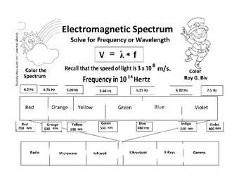 St. Patrick's Day Physics - Visible Light Spectrum