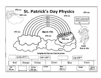 St. Patrick's Day Physics - Visible Light Spectrum
