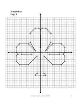 St. Patrick's Day Coordinate Graphing - Four Quad. and no decimals