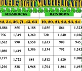 St. Patrick's Day Double-Digit Multiplication Center Game