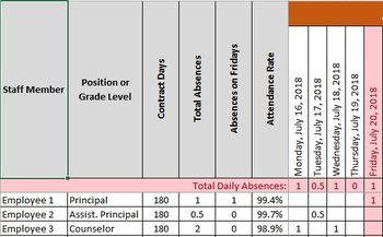 Staff and Teacher Attendance Tracker - 2018, 2019, and 2020