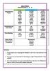 Stage 3 (Year 5/6 Spelling Program)