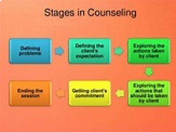 Stages in the Counseling Process
