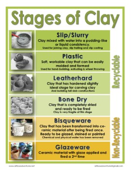 Stages of Clay