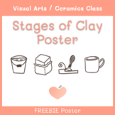 Stages of Clay POSTER